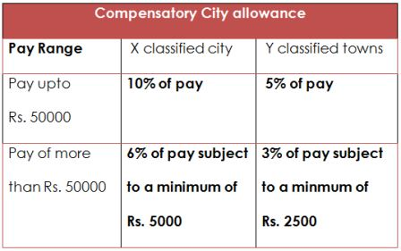 7cpc-Compensatory-City-allowance