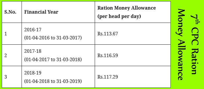 7th CPC Ration Money Allowance