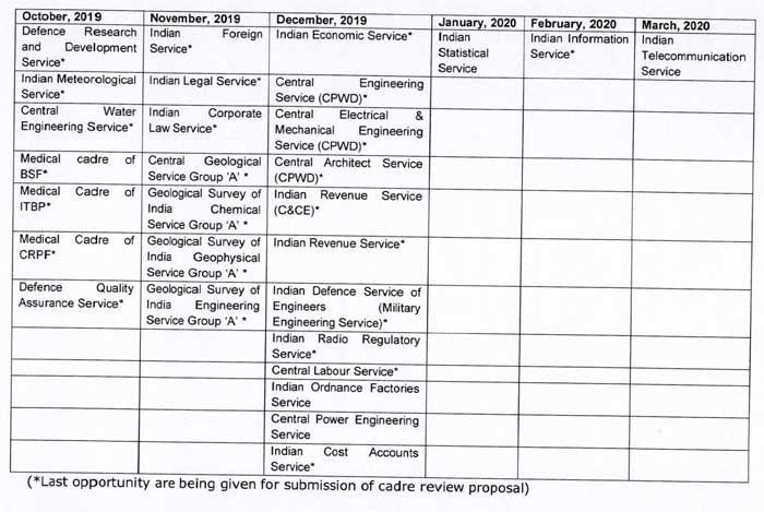 Calendar for Cadre Review of Central Group 'A' Services - DoPT Orders 2019