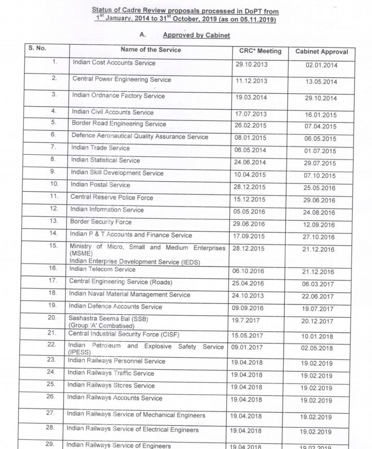 dopt-orders-2019-Status-of-Cadre-Review-Proposals