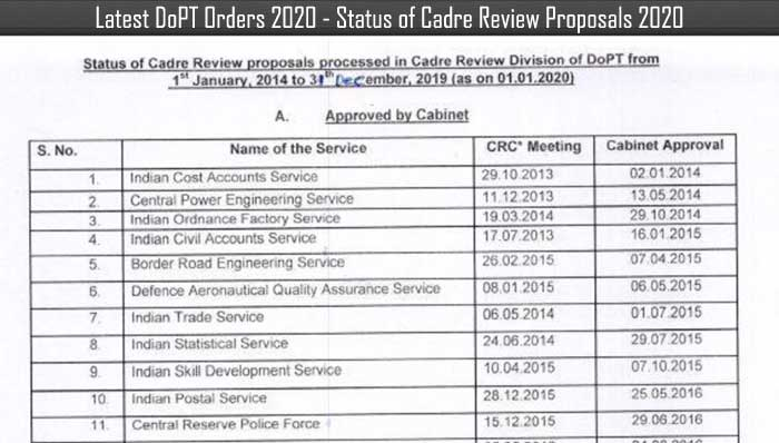 Latest DoPT Orders 2020 - Status of Cadre Review Proposals 2020